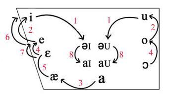 English Great Vowel Shift