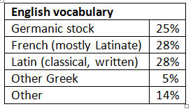 Sources of English vocabulary